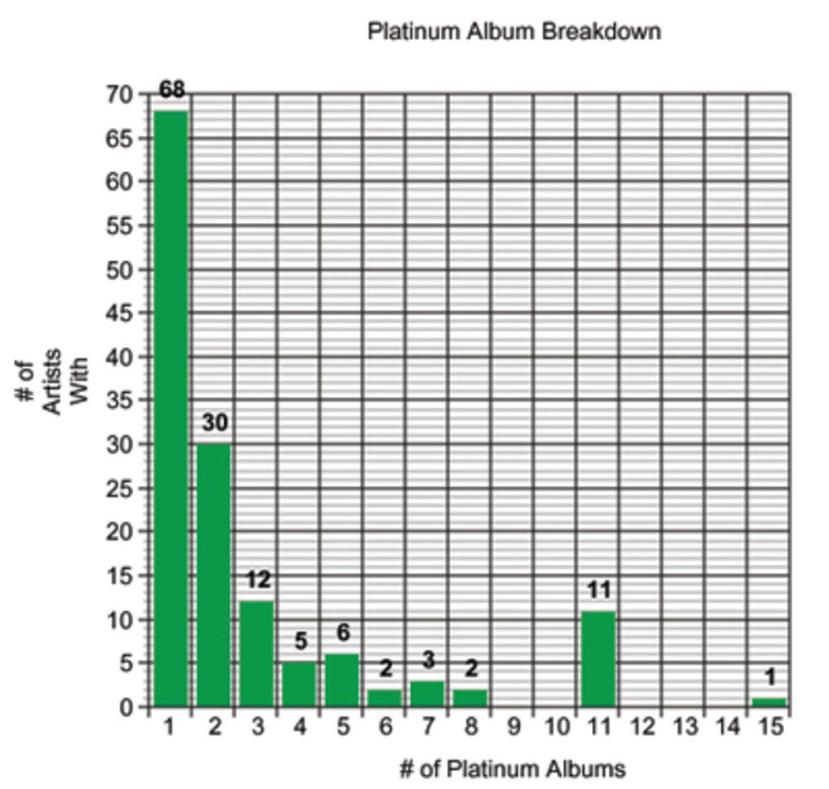 Every Rapper With a Platinum Album in Hip-Hop History - DJBooth