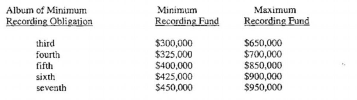 kanye-west-album-budgets